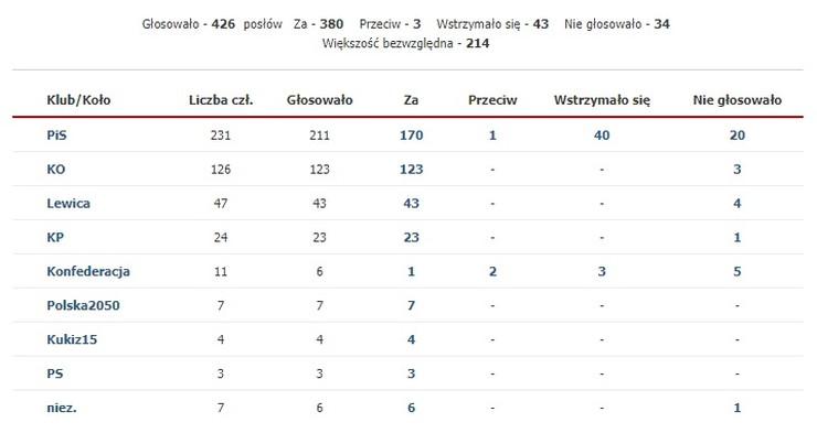 Wyniki czwartkowego głosowania ws. wyboru RPO