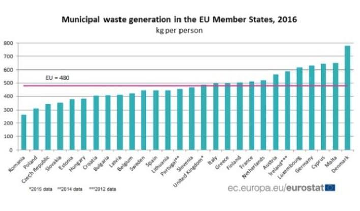 Dane dotyczące wytwarzania śmieci komunalnych w krajach UE.