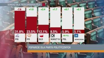 Sondaż: kolejny spadek poparcia dla PiS. W siłę rośnie SLD