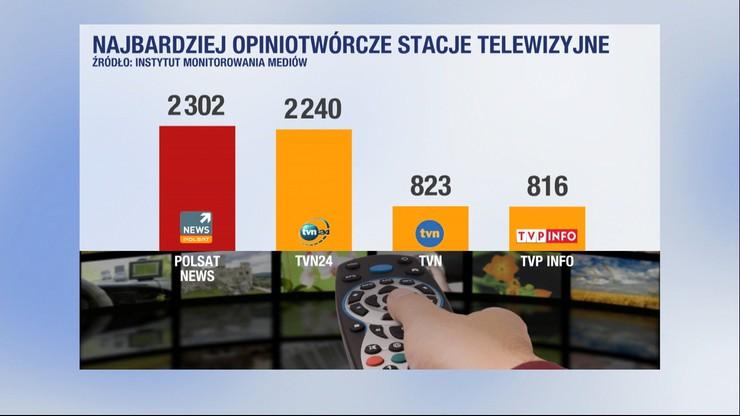 Polsat News najczęściej cytowaną telewizją we wrześniu