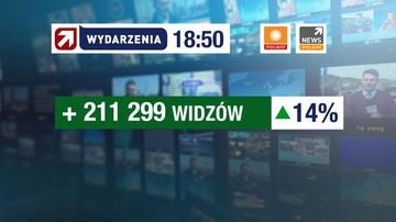 """""""Wydarzenia"""" Polsatu coraz chętniej oglądanym programem informacyjnym"""