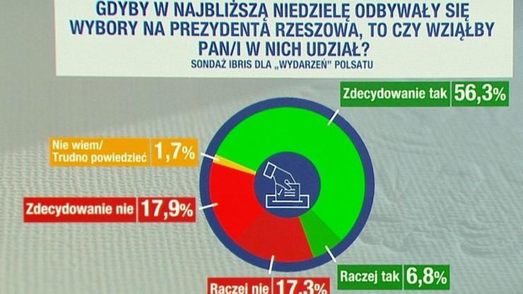 Większość respondentów deklaruje chęć wzięcia udziału w wyborach