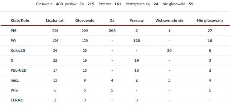 Tak ws. nowelizacji ustawy o SN głosowali parlamentarzyści z poszczególnych klubów/kół poselskich