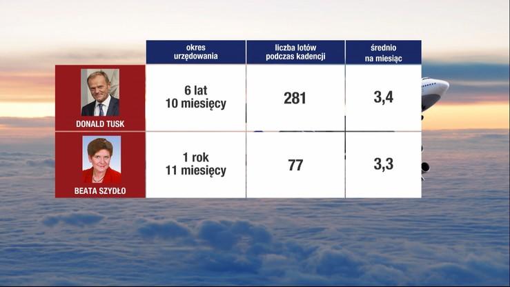 Tusk latał do Gdańska z podobną częstotliwością, co Szydło wojskową CASĄ