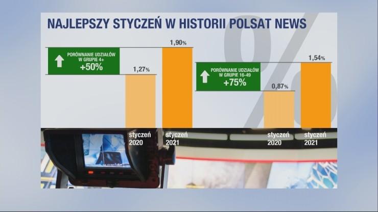 Najlepszy styczeń w historii Polsat News