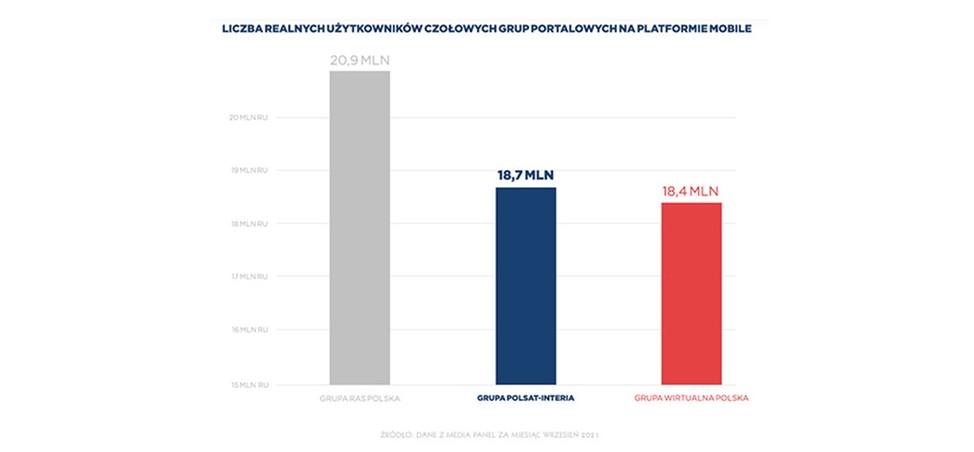 Grupa Polsat – Interia wyprzedziła Grupę Wirtualna Polska na platformie mobile