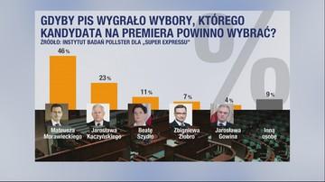Kandydat PiS na premiera. Blisko połowa ankietowanych popiera jednego polityka