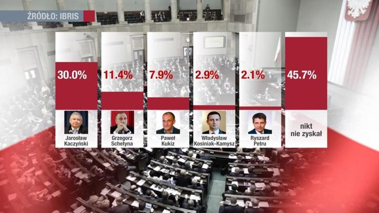 Sondaż: na kryzysie parlamentarnym najwięcej zyskał Jarosław Kaczyński