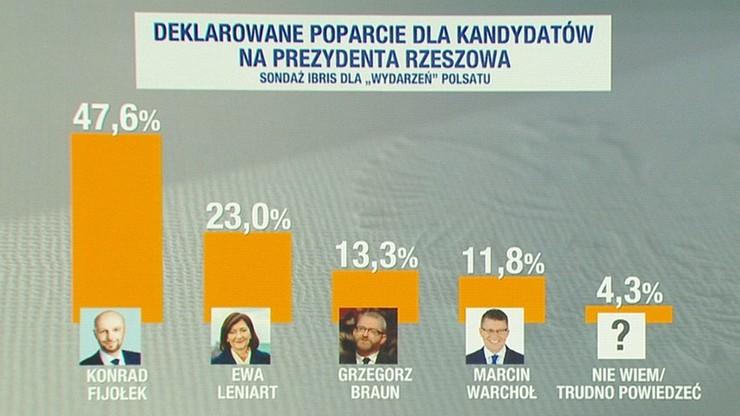 Konrad Fijołek ma największe szanse w niedzielnych wyborach