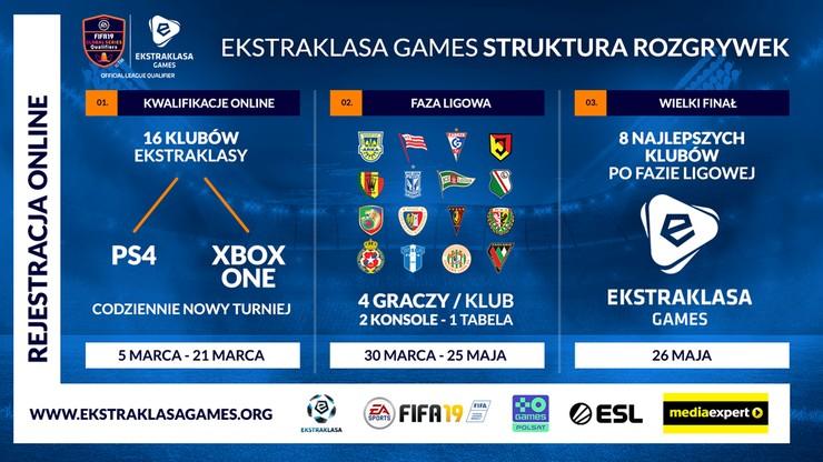 Rusza Ekstraklasa Games - największy turniej EA SPORTS FIFA 19 w Polsce! Transmisja rozgrywek w Polsat Games