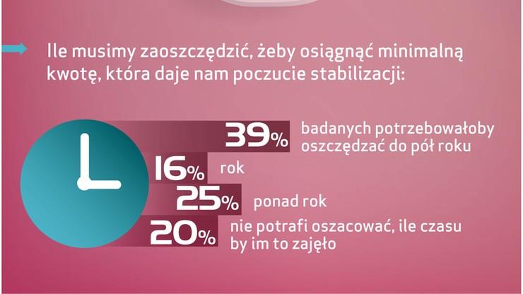 Ponad połowa Polaków nie ma oszczędności, które dałyby im poczucie bezpieczeństwa