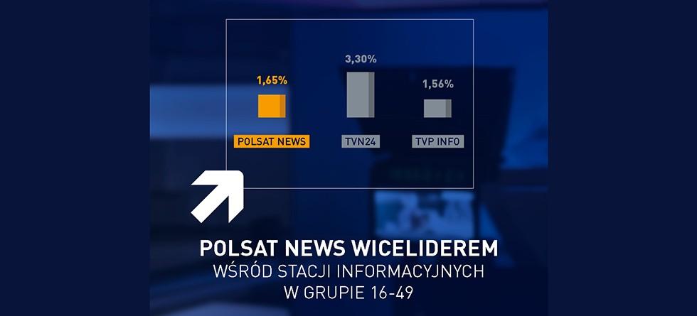 Polsat News wyprzedził TVP Info w marcu