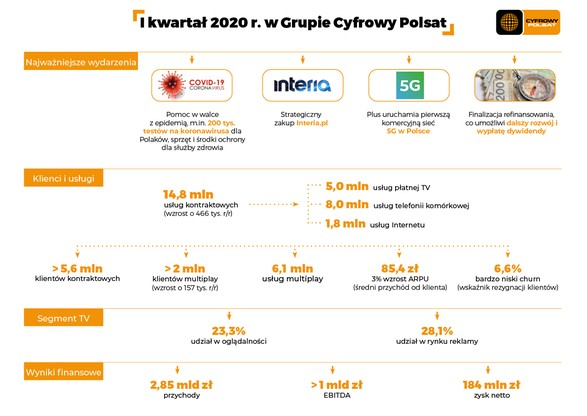 Grupa Cyfrowy Polsat bardzo dobrze weszła w 2020 r.