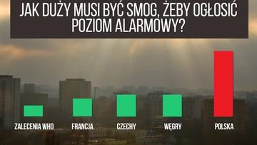 Lekarze i ekolodzy apelują, aby wcześniej informować o smogu. Resort środowiska nie widzi potrzeby zmian