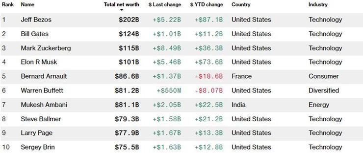 10 najbogatszych ludzi na świecie, źródło: Bloomberg